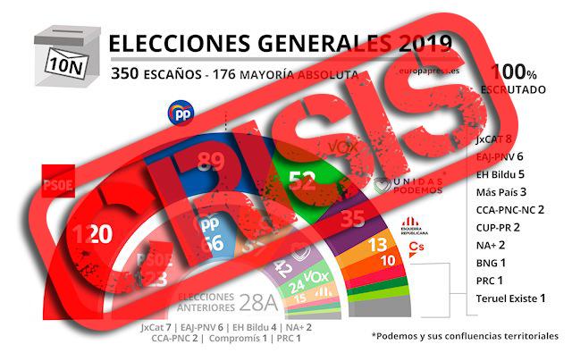 El pasado día 10 de noviembre se celebraron las segundas elecciones generales de este año 2019, la repetición de los comicios del pasado 28 de abril los cuales dejaron unos…