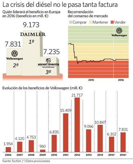 Gráfico Volkswagen